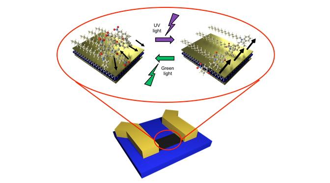 Flipping the switch on supramolecular electronics